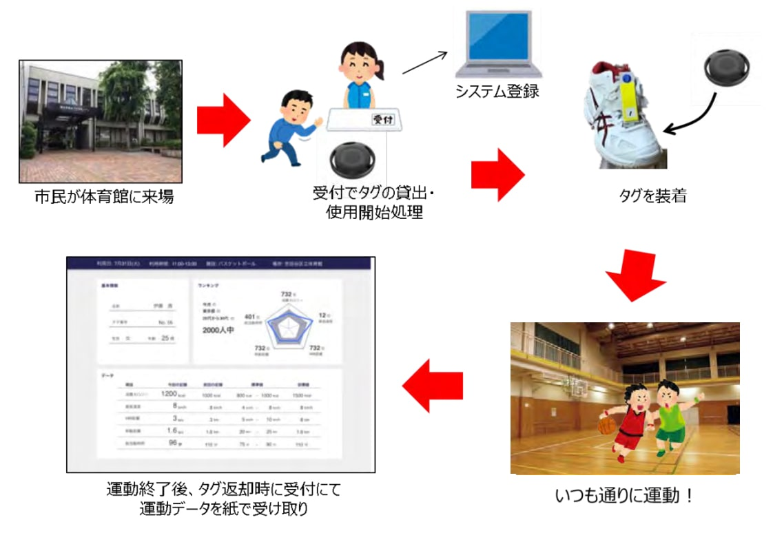 NTTドコモのスポーツデータ解析システム