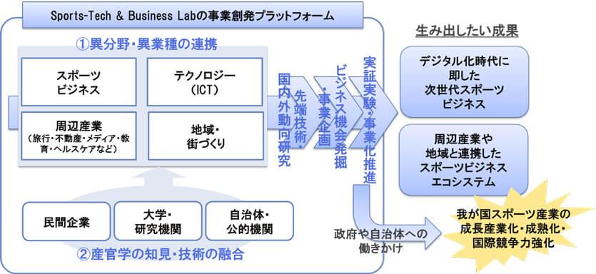 Sports-Tech & Business Labの基本コンセプト